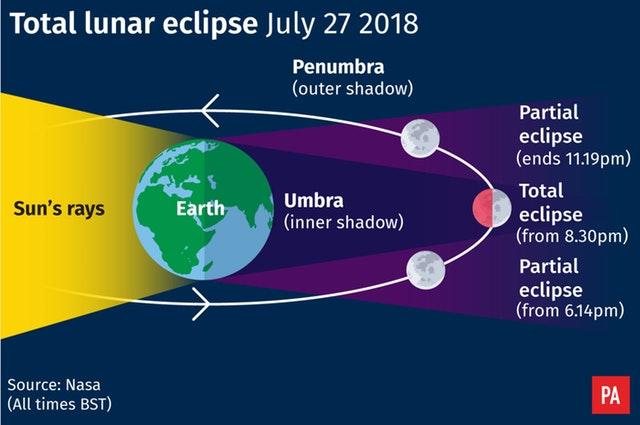 Longest Lunar Eclipse July 27, 2018